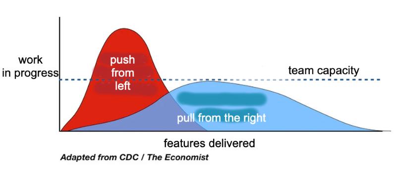 flatten the curve, but agile